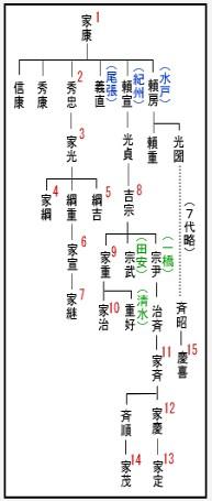 Tokugawasyougunkeizu