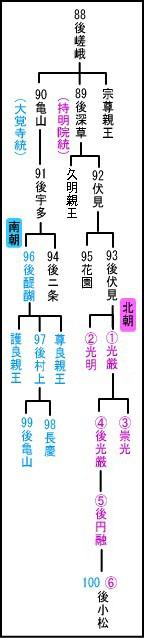 Nanbokutyoukeizu2cc