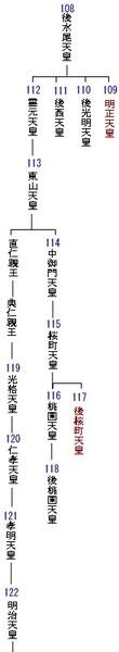 Tennoukeizu119koukaku